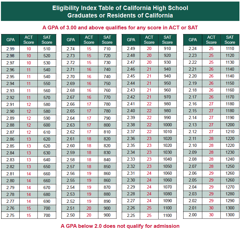 Undergraduate students california state university fullerton eligibility index table for california high school graduates or residents of california ccuart Image collections